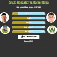 Cristo Gonzalez vs Daniel Raba h2h player stats