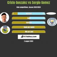 Cristo Gonzalez vs Sergio Gomez h2h player stats