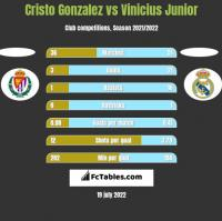 Cristo Gonzalez vs Vinicius Junior h2h player stats