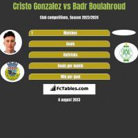 Cristo Gonzalez vs Badr Boulahroud h2h player stats