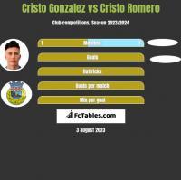 Cristo Gonzalez vs Cristo Romero h2h player stats
