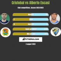 Cristobal vs Alberto Escasi h2h player stats