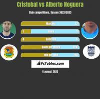 Cristobal vs Alberto Noguera h2h player stats