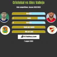 Cristobal vs Alex Vallejo h2h player stats
