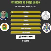 Cristobal vs Borja Lasso h2h player stats
