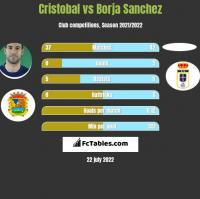 Cristobal vs Borja Sanchez h2h player stats