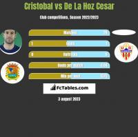 Cristobal vs De La Hoz Cesar h2h player stats