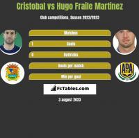 Cristobal vs Hugo Fraile Martinez h2h player stats
