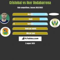 Cristobal vs Iker Undabarrena h2h player stats