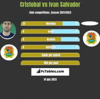 Cristobal vs Ivan Salvador h2h player stats