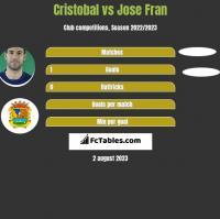 Cristobal vs Jose Fran h2h player stats