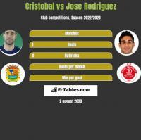 Cristobal vs Jose Rodriguez h2h player stats