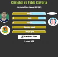 Cristobal vs Pablo Claveria h2h player stats