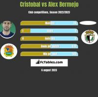 Cristobal vs Alex Bermejo h2h player stats