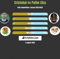 Cristobal vs Pathe Ciss h2h player stats