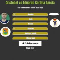 Cristobal vs Eduardo Cortina Garcia h2h player stats
