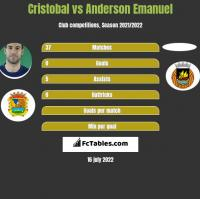 Cristobal vs Anderson Emanuel h2h player stats