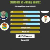 Cristobal vs Jimmy Suarez h2h player stats
