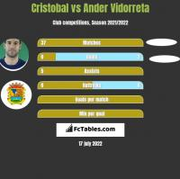 Cristobal vs Ander Vidorreta h2h player stats