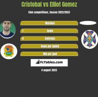 Cristobal vs Elliot Gomez h2h player stats