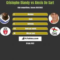 Cristophe Diandy vs Alexis De Sart h2h player stats