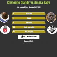 Cristophe Diandy vs Amara Baby h2h player stats