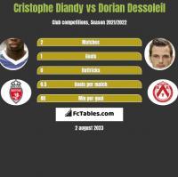 Cristophe Diandy vs Dorian Dessoleil h2h player stats