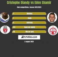 Cristophe Diandy vs Eden Shamir h2h player stats