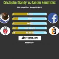 Cristophe Diandy vs Gaetan Hendrickx h2h player stats