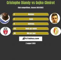 Cristophe Diandy vs Gojko Cimirot h2h player stats