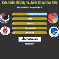 Cristophe Diandy vs Joris Kayembe Ditu h2h player stats