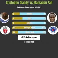 Cristophe Diandy vs Mamadou Fall h2h player stats