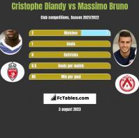Cristophe Diandy vs Massimo Bruno h2h player stats