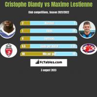 Cristophe Diandy vs Maxime Lestienne h2h player stats