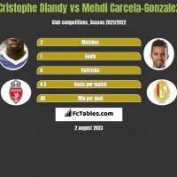 Cristophe Diandy vs Mehdi Carcela-Gonzalez h2h player stats