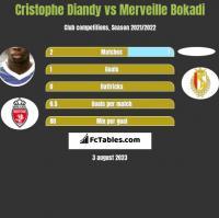 Cristophe Diandy vs Merveille Bokadi h2h player stats