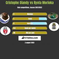 Cristophe Diandy vs Ryota Morioka h2h player stats