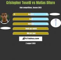 Cristopher Toselli vs Matias Dituro h2h player stats