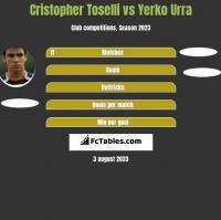 Cristopher Toselli vs Yerko Urra h2h player stats