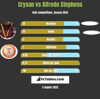 Crysan vs Alfredo Stephens h2h player stats