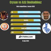 Crysan vs Aziz Bouhaddouz h2h player stats