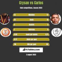 Crysan vs Carlos h2h player stats
