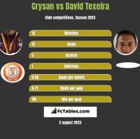 Crysan vs David Texeira h2h player stats