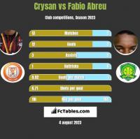 Crysan vs Fabio Abreu h2h player stats