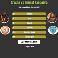 Crysan vs Ismael Bangoura h2h player stats