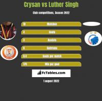 Crysan vs Luther Singh h2h player stats
