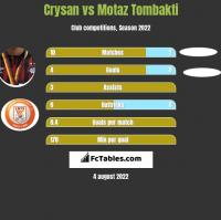 Crysan vs Motaz Tombakti h2h player stats
