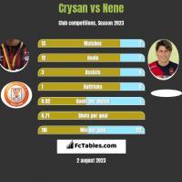Crysan vs Nene h2h player stats