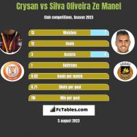 Crysan vs Silva Oliveira Ze Manel h2h player stats