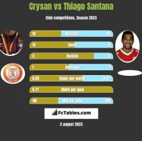 Crysan vs Thiago Santana h2h player stats